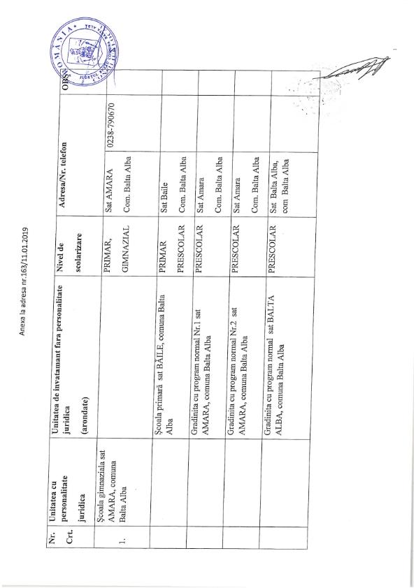 Hotarare 3 privind aprobarea retelei scolare a unitatilor de invatamant de stat din com Balta Alba jud Buzau pentru anul 2019 2020 002