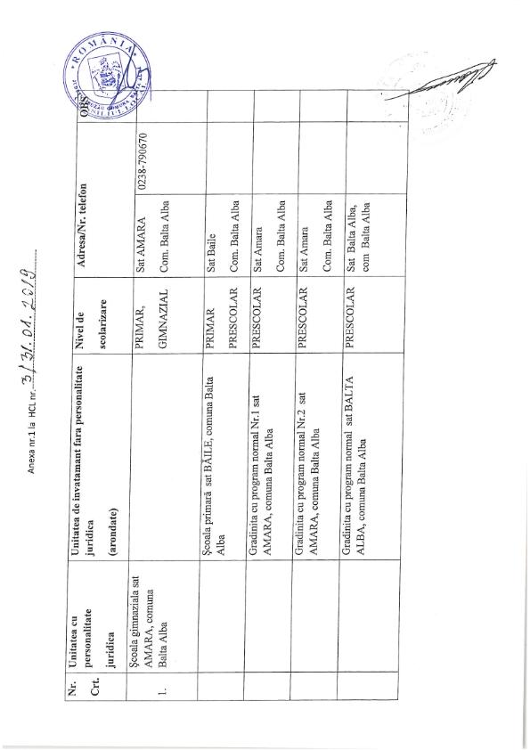 Hotarare 3 privind aprobarea retelei scolare a unitatilor de invatamant de stat din com Balta Alba jud Buzau pentru anul 2019 2020 003