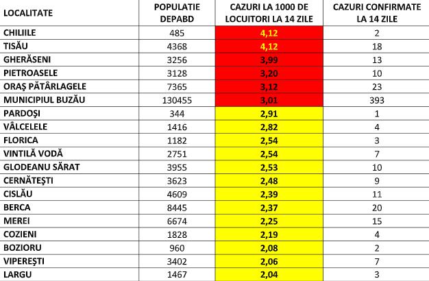 tabel rata localitati 13 aprilie